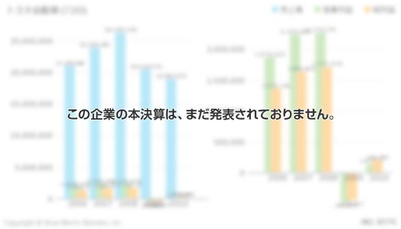 エコスと比較企業の10年分の損益計算書 (P/L)